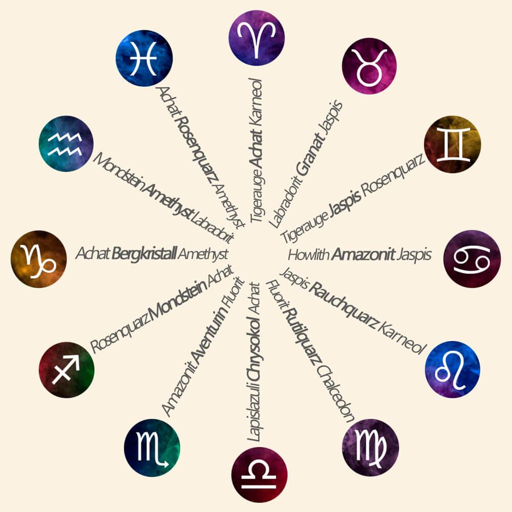 Infografik zur Kompatibilität von Edelsteinen und Sternzeichen